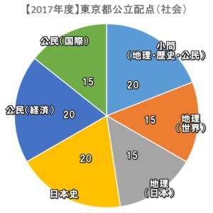 公立高校入試 過去問 2017