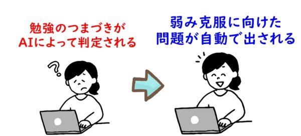 E-ラーニングシステムの特徴